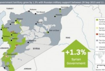 Russia's Force Projection  changing the tide of Syrian conflict