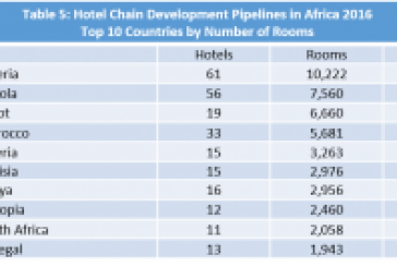 East Africa lagging as Africa hotel development jumps 30 percent